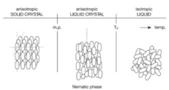 LCD液晶屏关键材料分析图
