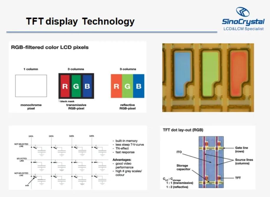 TFT-LCD液晶屏技术