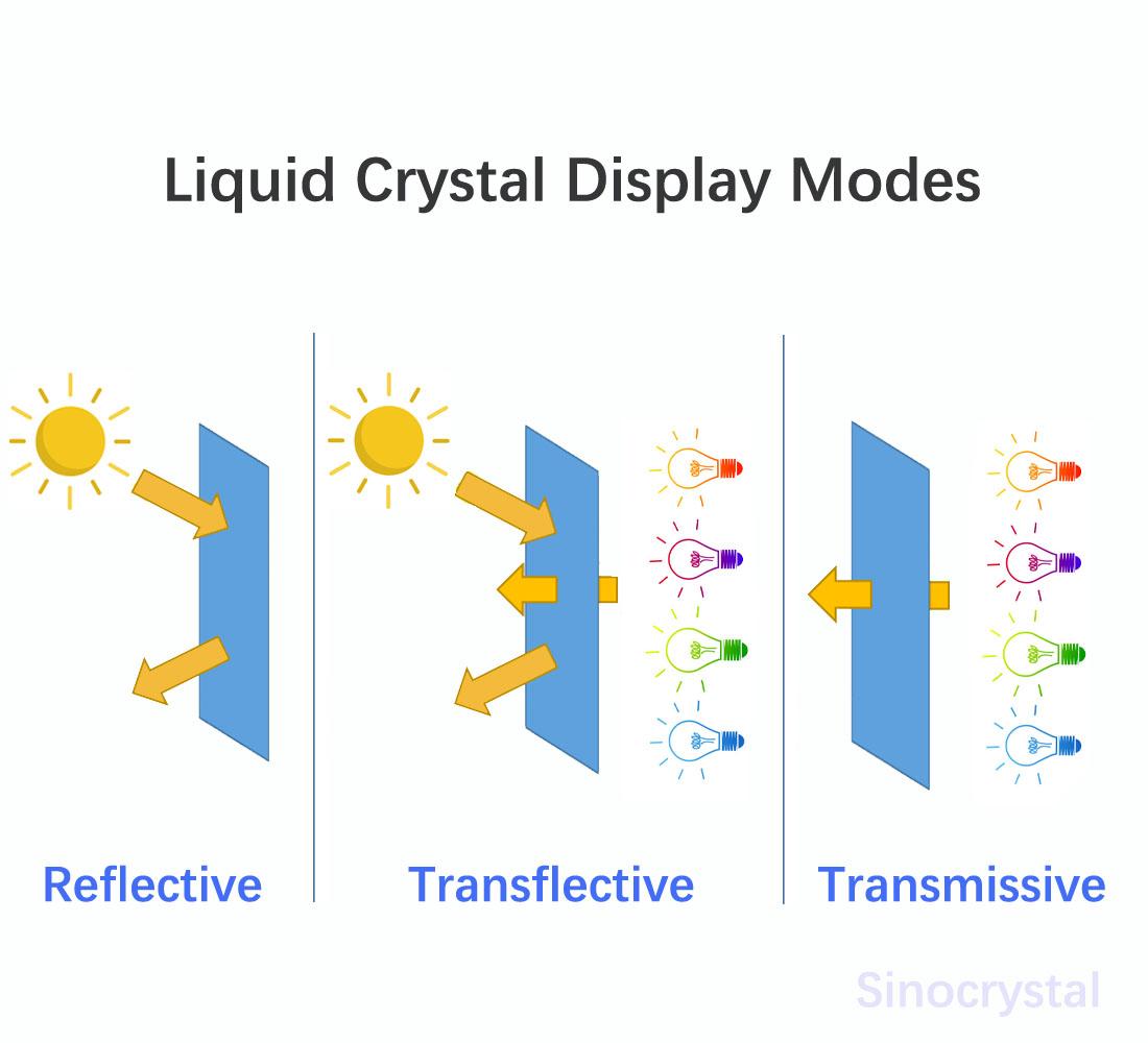 LCD液晶屏 原理